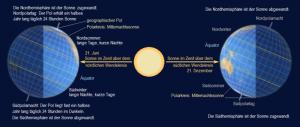 polar atg und nacht